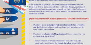 Entrada en España de parejas extranjeras de comunitarios no casadas y no registradas.